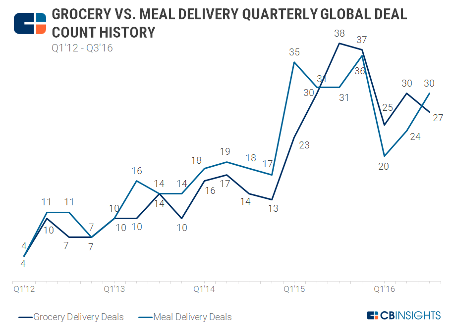 11.9 Grocery vs Meal Deals