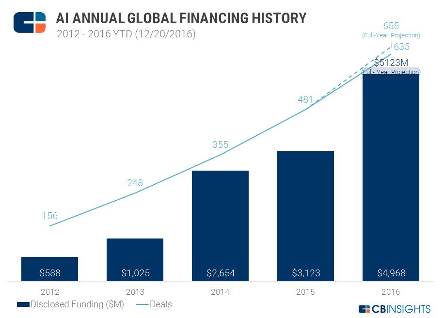 AI_funding_yearly_12202016