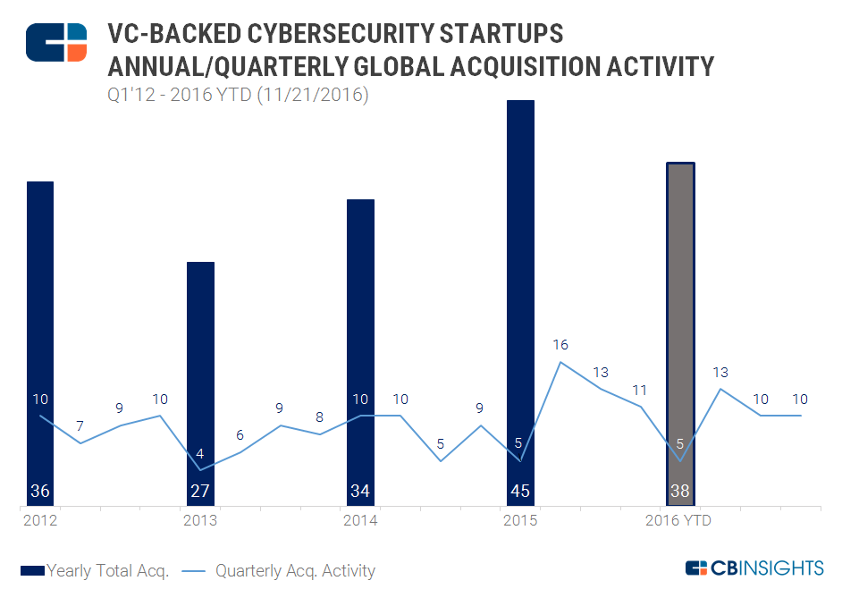 Cybersecurity Acquisitions Yearly chart2