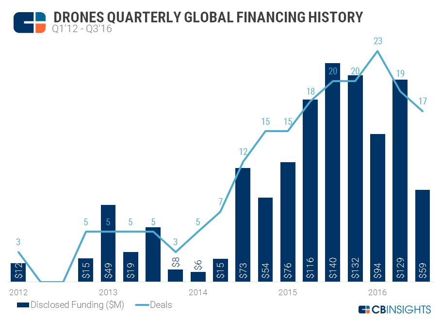 Drones Quarterly