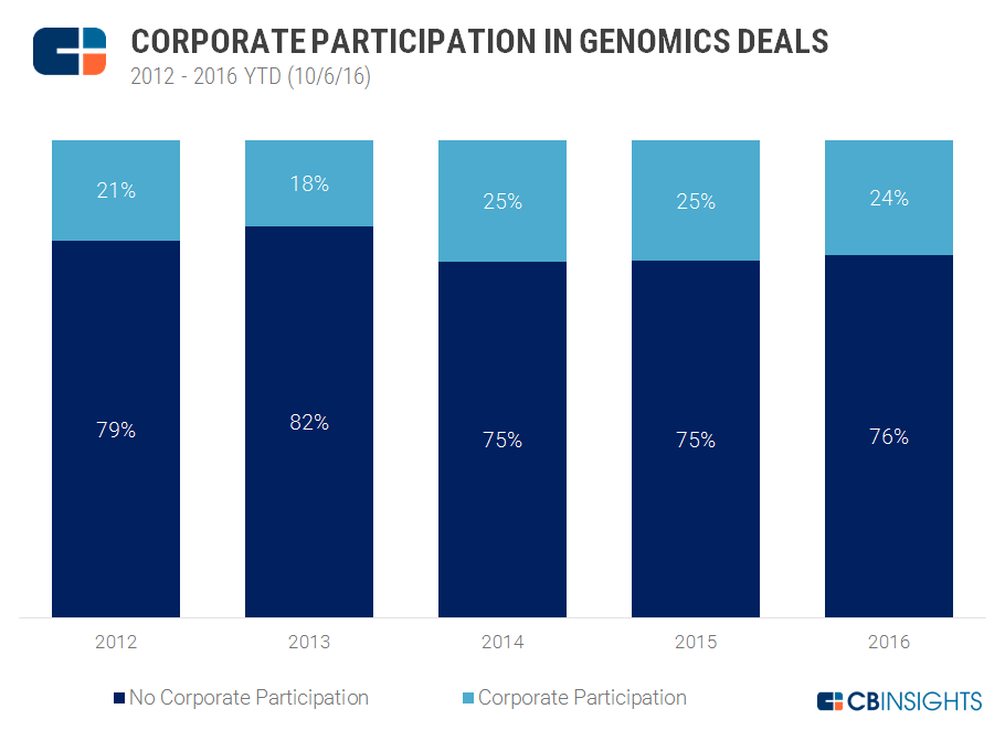 Genomics Corp Participation