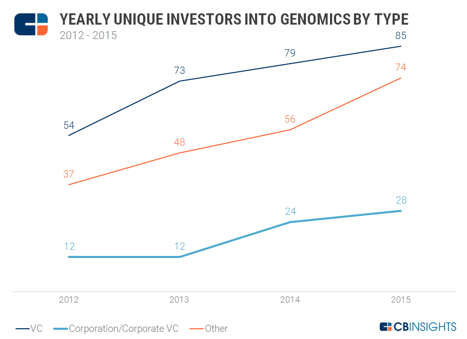 Genomics Unique Investors Type
