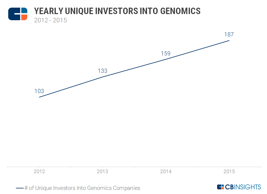 Genomics Unique Investors