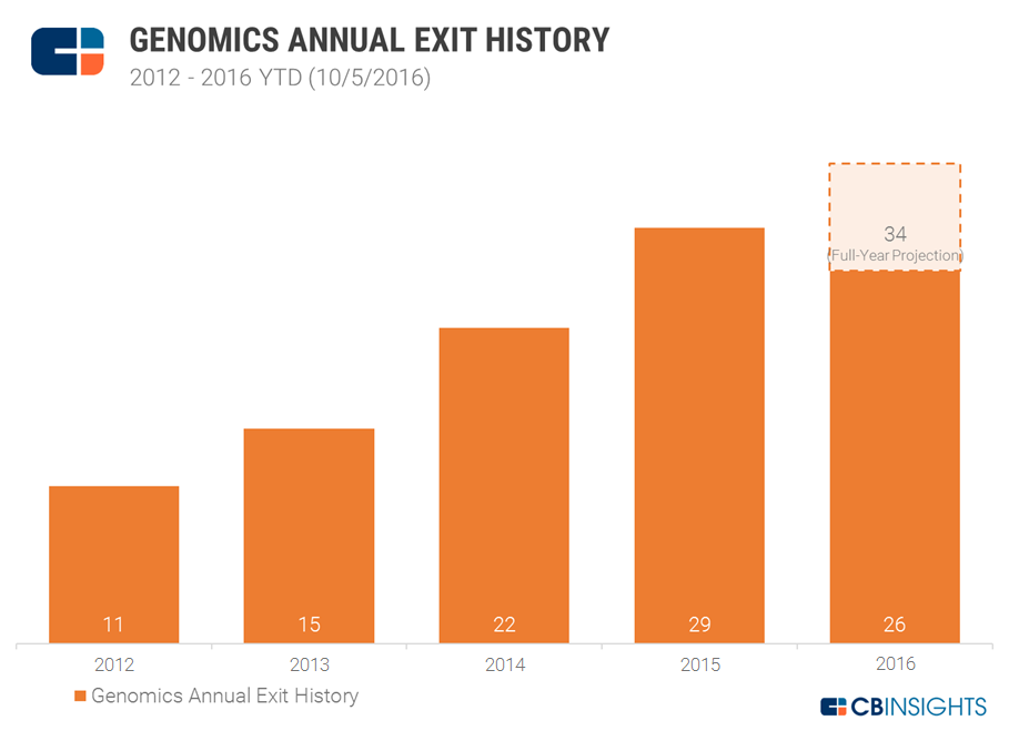 Genomics Yearly Exits