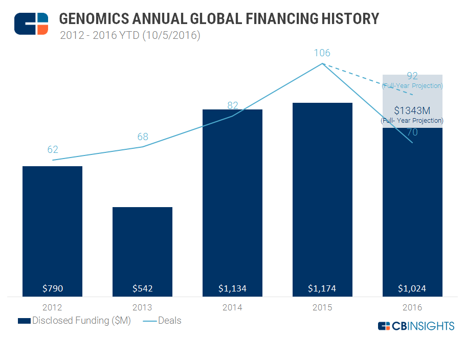 Genomics Yearly Funding