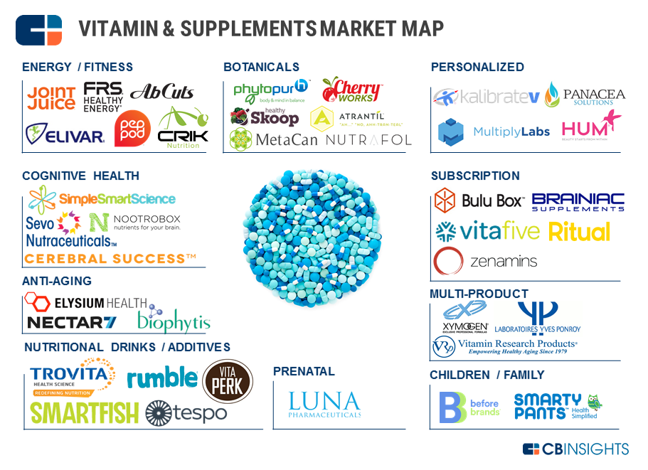 One A Day: 38 Startups Upending The Vitamin & Supplements