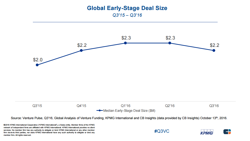 Q316 KPMG Early Stage