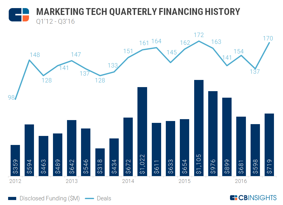 Quarterly Financing History Chart3