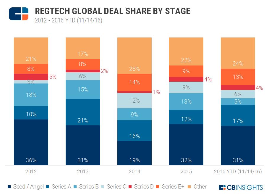 RegTech_deal.share_chart_V3_11.2016