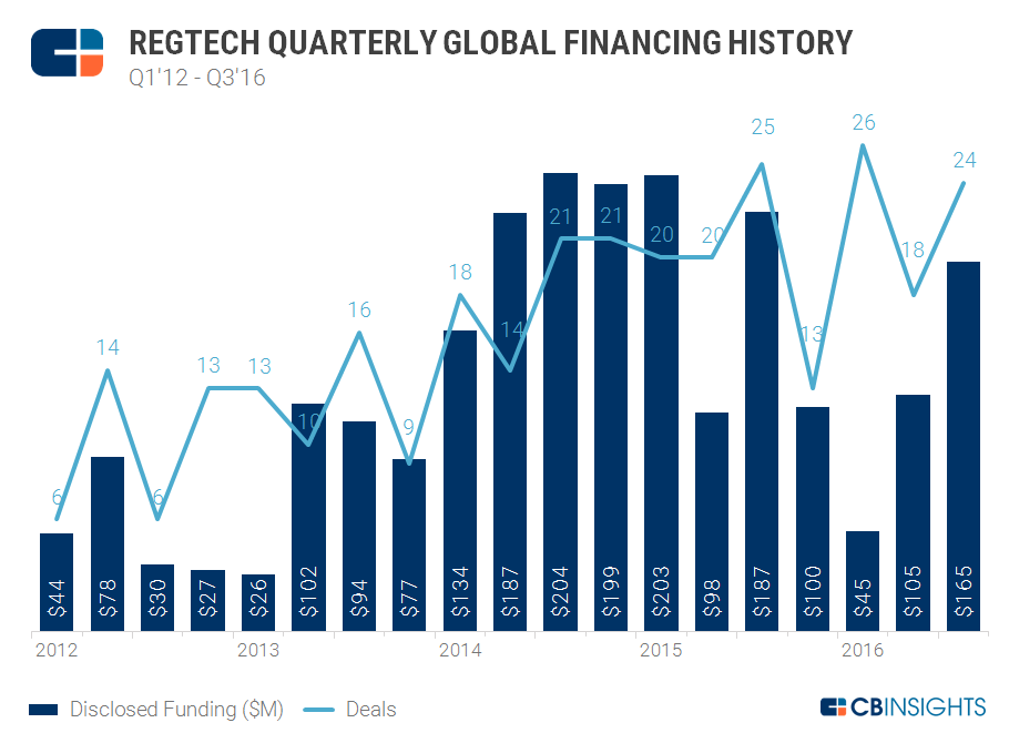 RegTech_quarterly.deals.dollars_chart_V3_11.2016