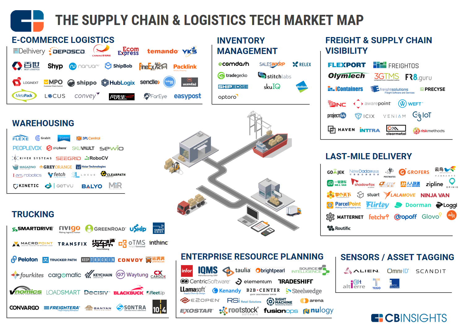 Know Your Industries 100 Market Maps Covering Fintech