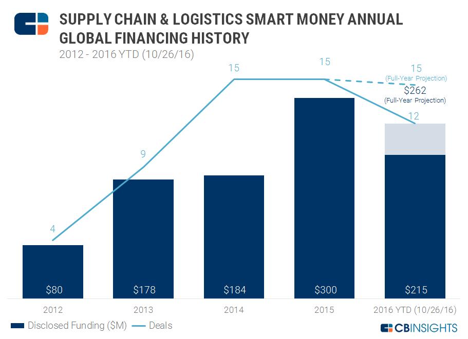 deals supply chain