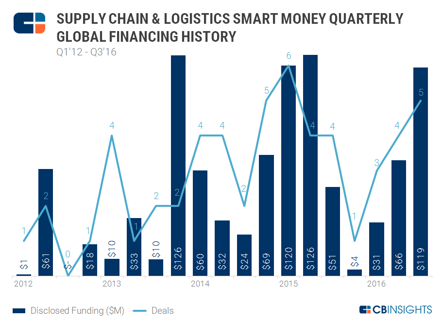 KPCB Among The Top VCs Investing In Supply Chain & Logistics