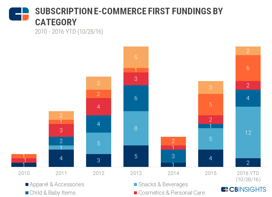 Subscriptions First Funding Count by Category