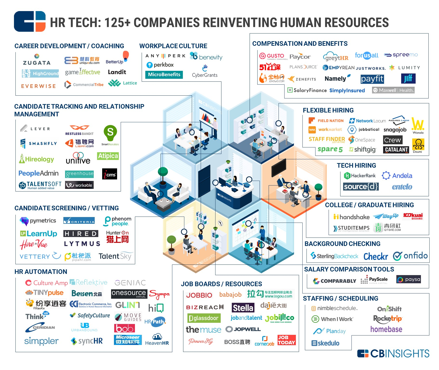 Hr Tech Startups In One Infographic Logsystem Business