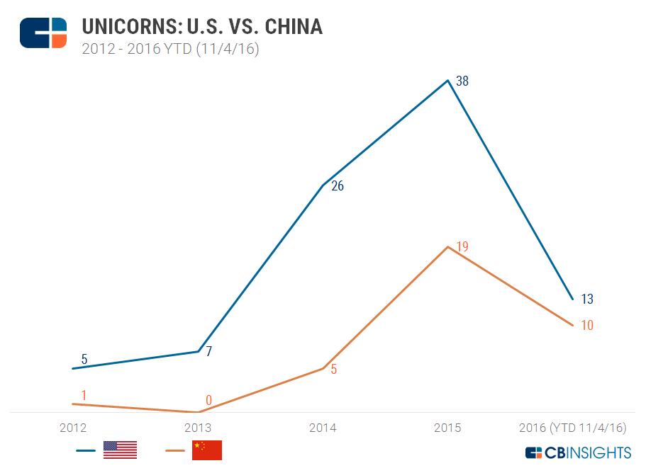 Unicorns US vs China