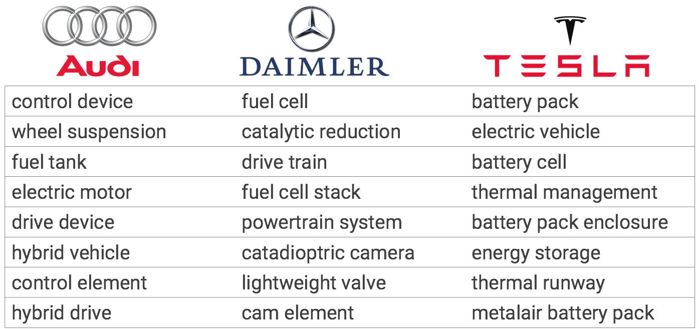 automotive patents