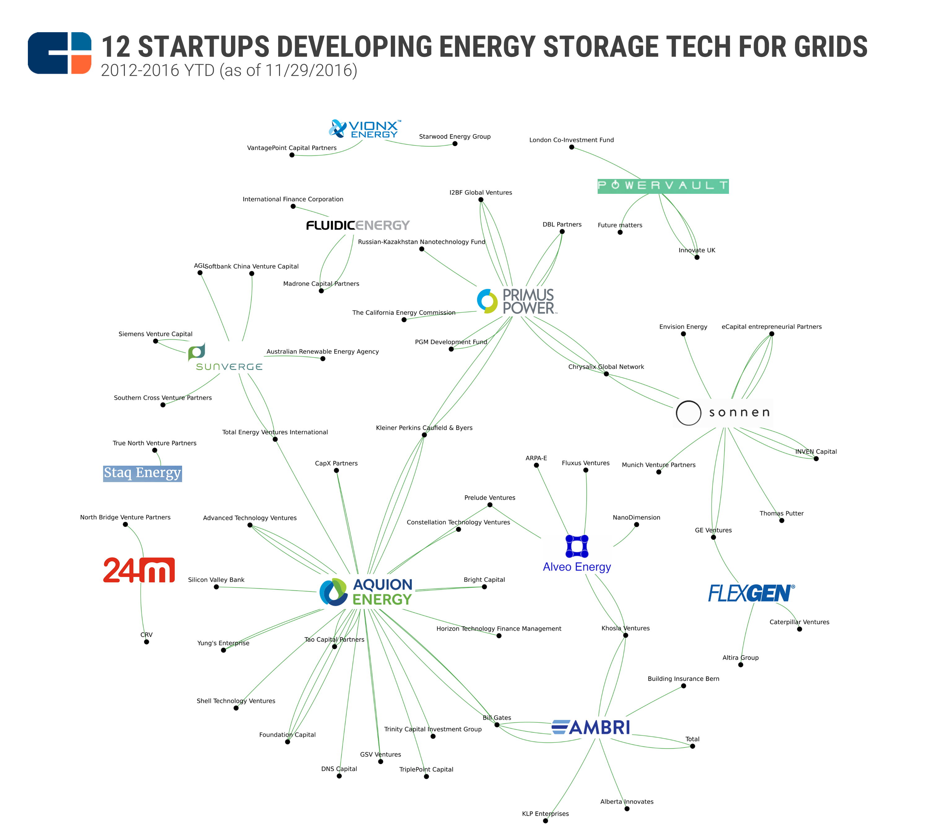 Where Bill Gates, GE, Siemens And Others Are Investing In