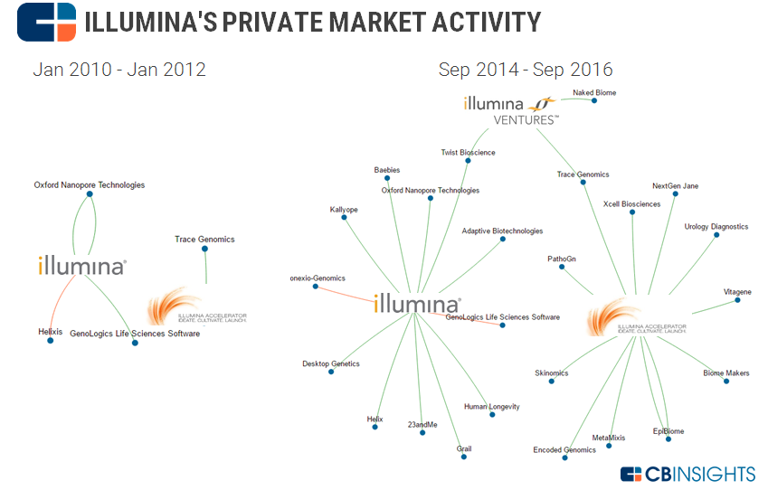 illumina private markets