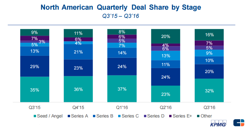 north-american-deal-share-q3-16_v3