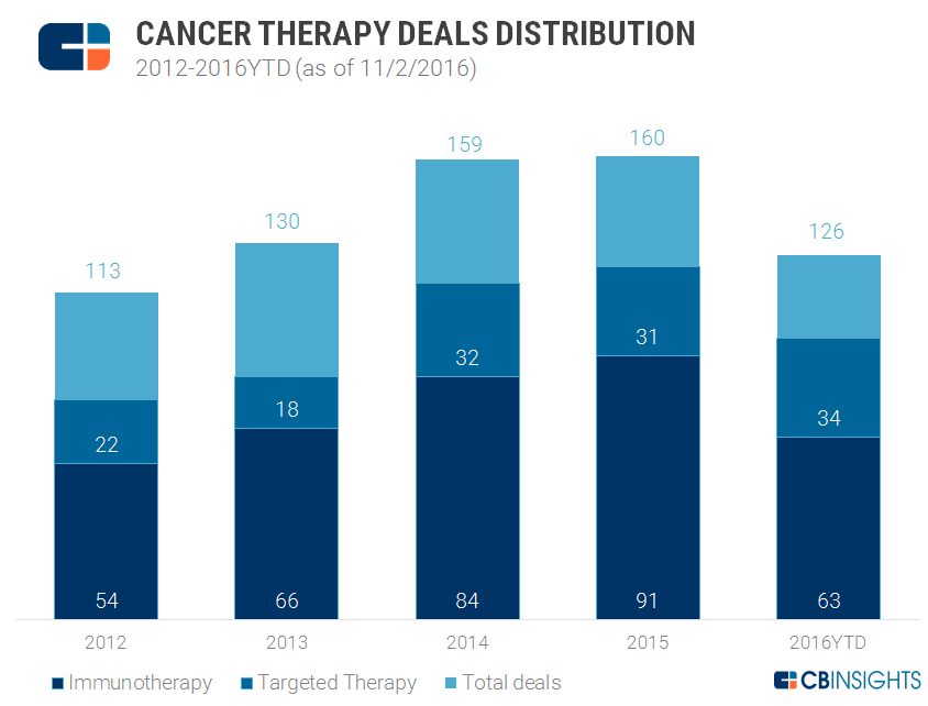 oncology_deals_distrubution_Q3-16