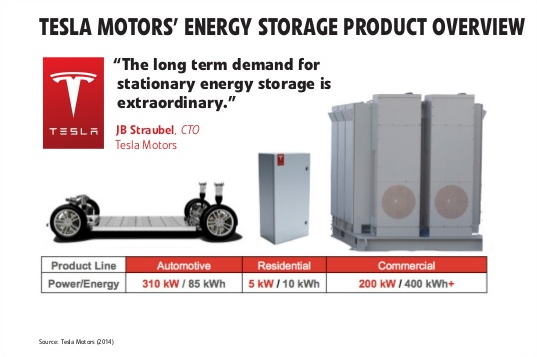 tesla patents highlight their energy and energy storage