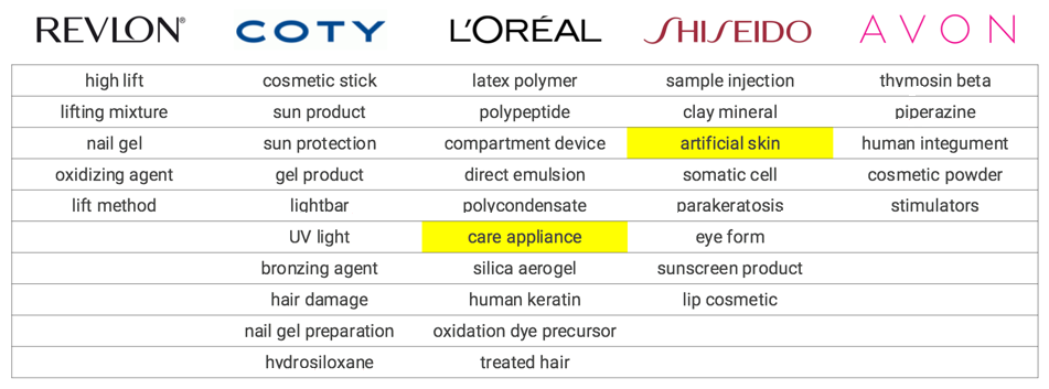 Personal Care Appliances and Artificial Skin? What Do