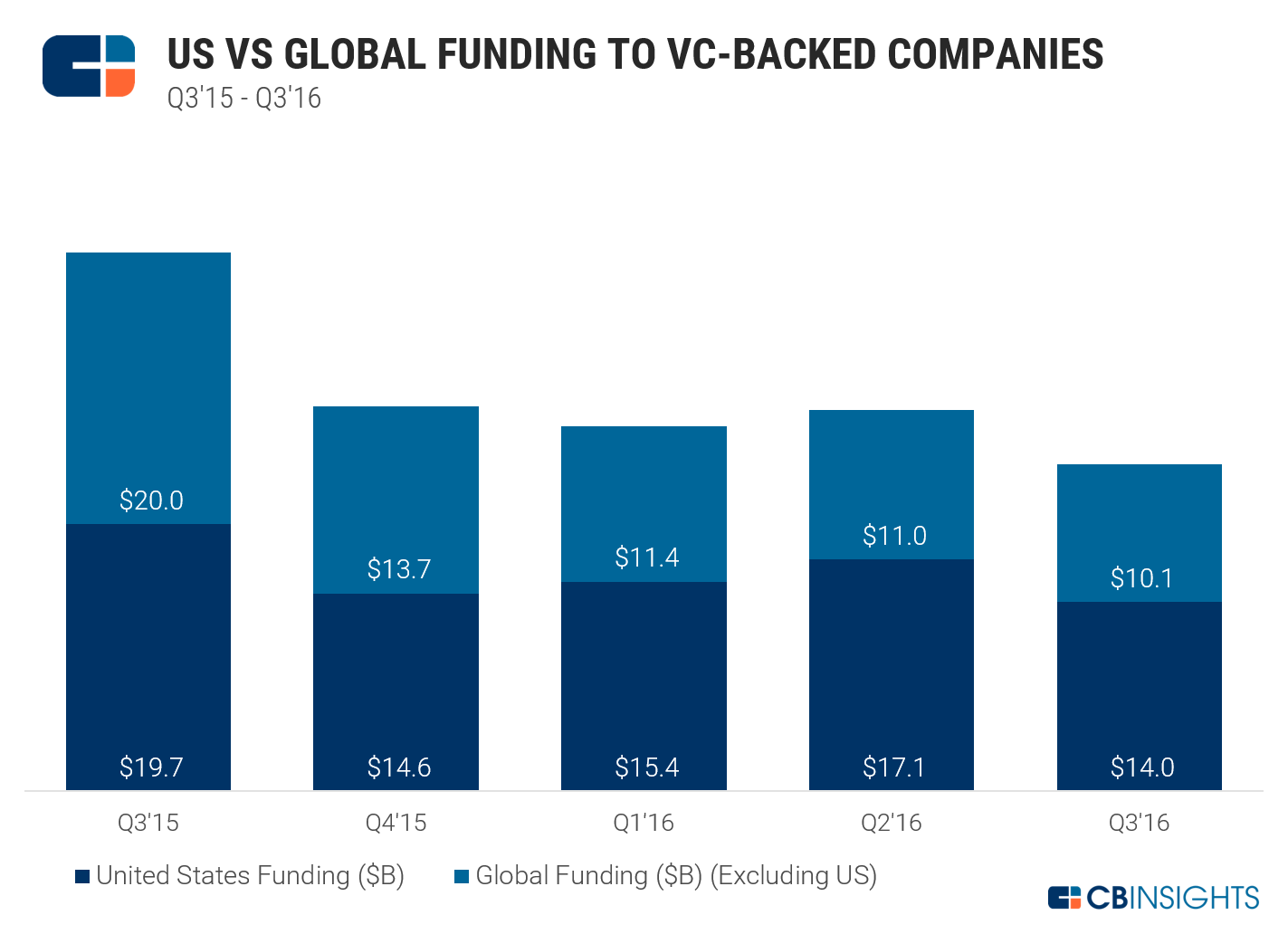 usvsglobalfunding