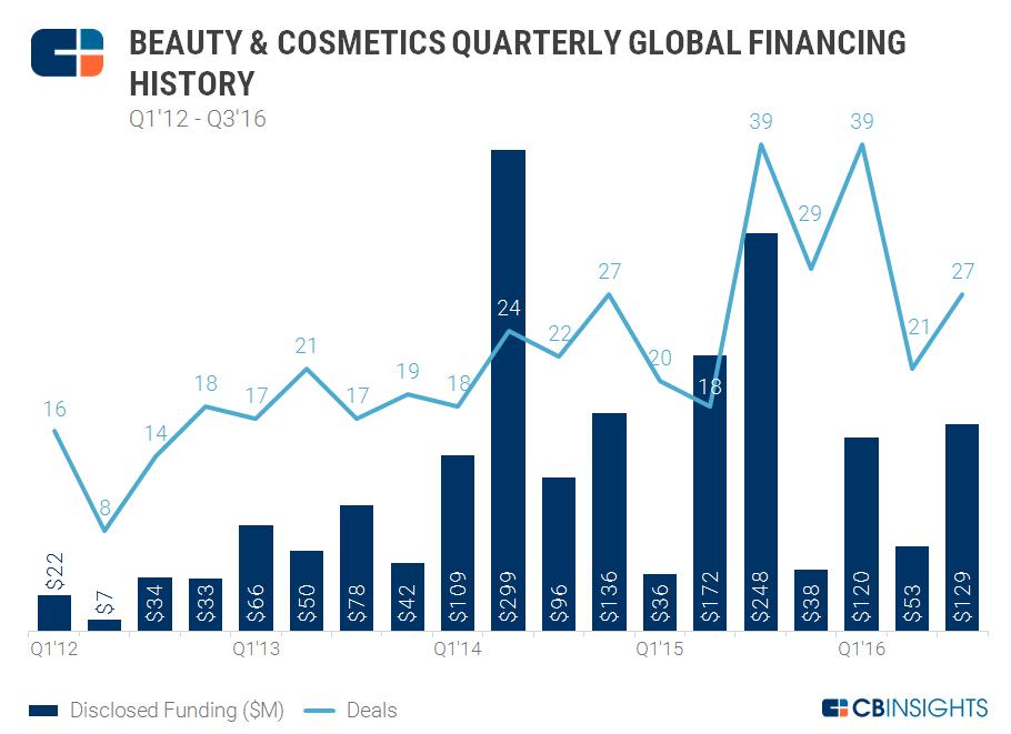 11.19 Beauty Quarterly Chart