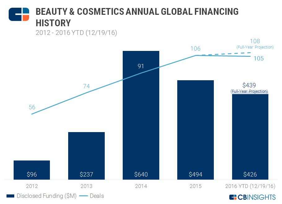 12.20 Beauty Annual Funding Chart