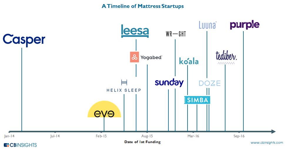12.6 Mattress Startup Timeline
