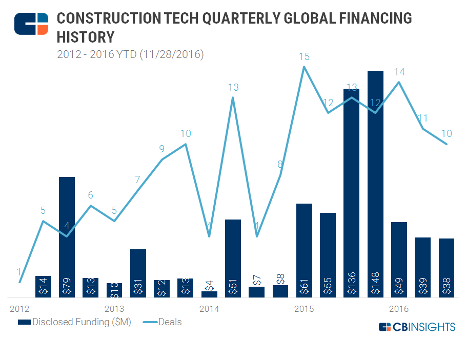 Construction Quarterly