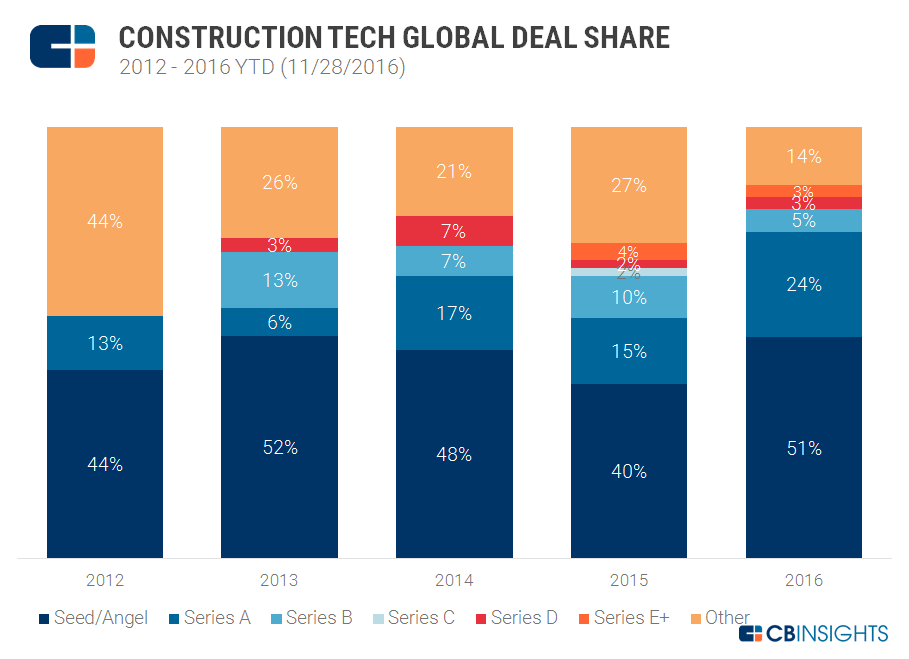 Construction Tech Deal Share