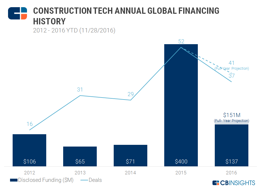 Construction Tech Yearly Funding