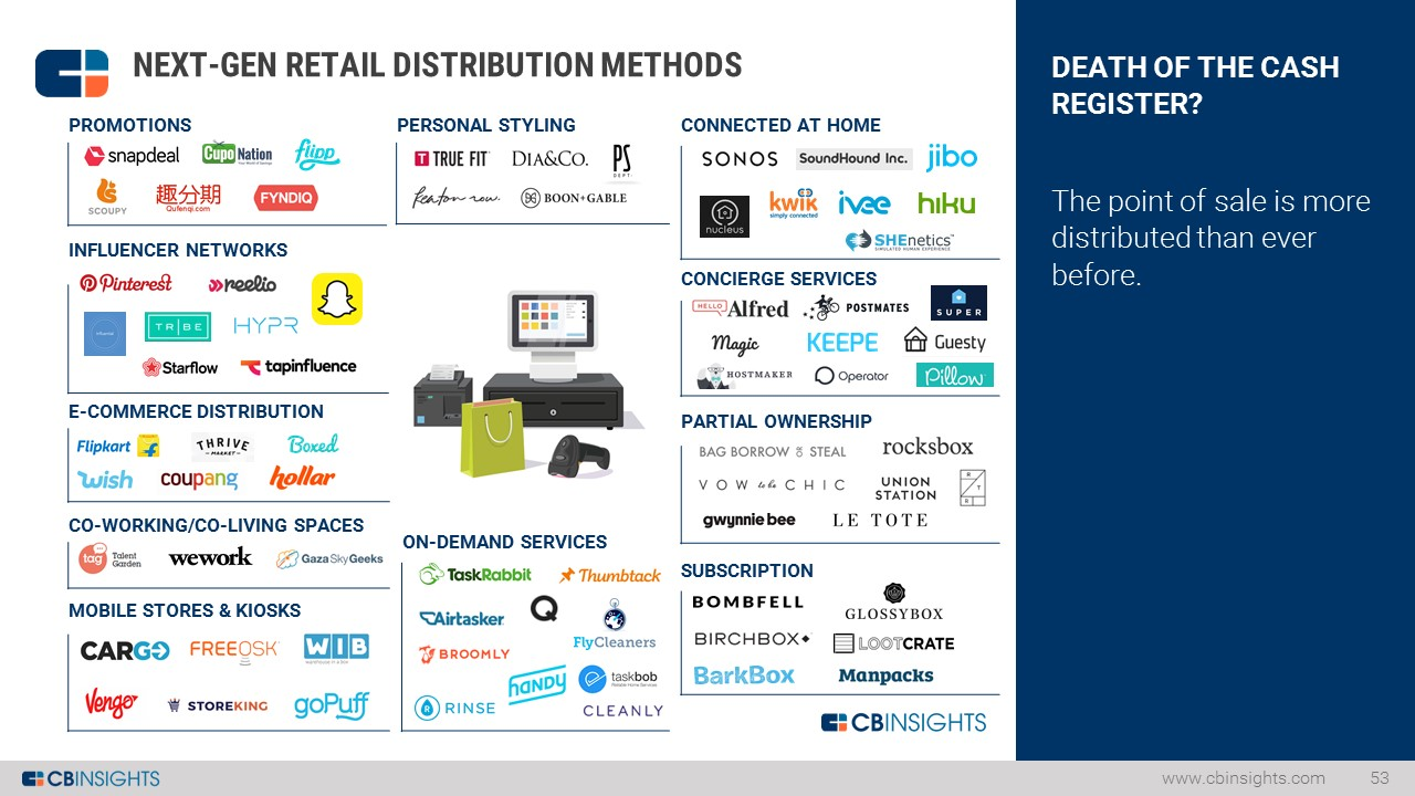 Distribution Market Map Slide