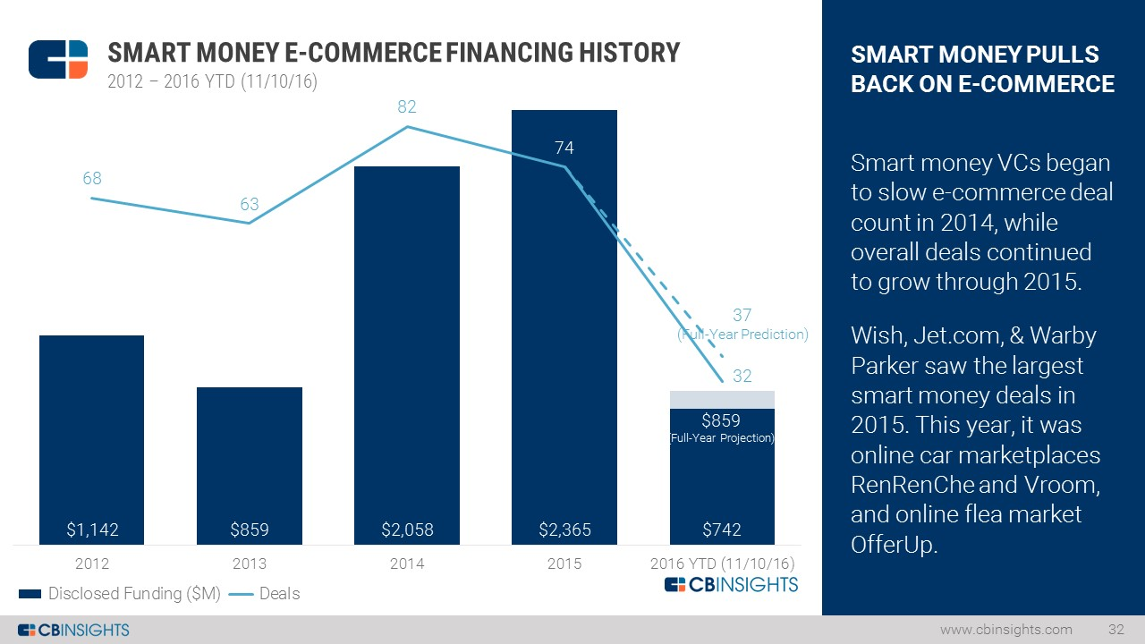 Ecommerce Smart Money Funding Slide