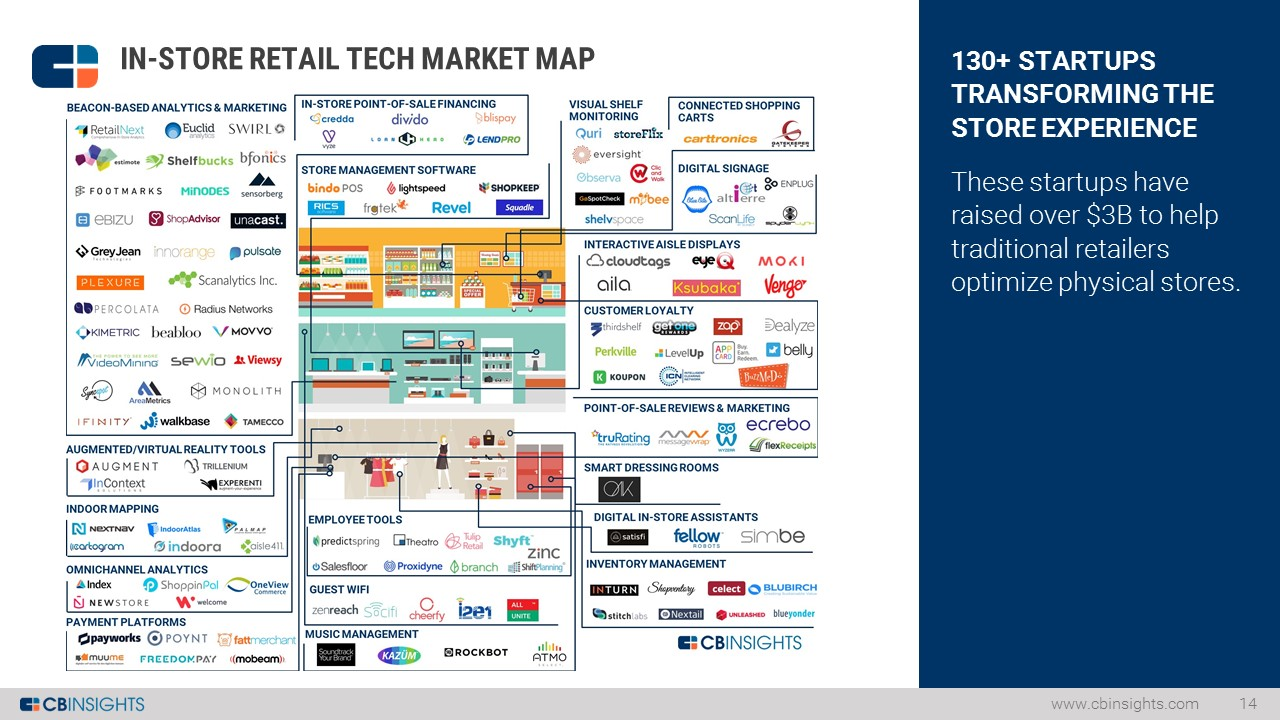 In Store Tech Market Map Slide