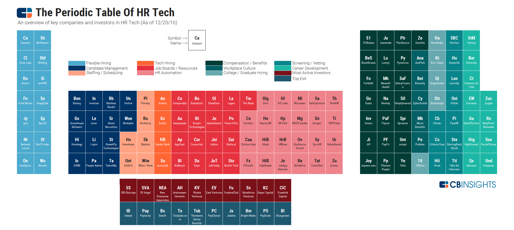 The periodic table of hr tech in 150 elements categories within the periodic table urtaz Choice Image