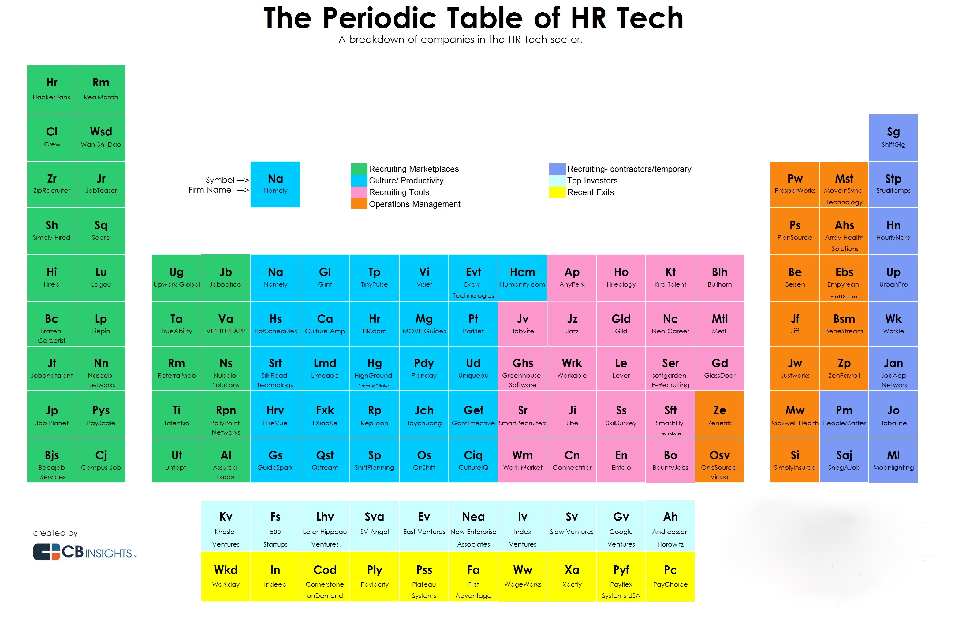 The periodic table of human resources tech gamestrikefo Image collections
