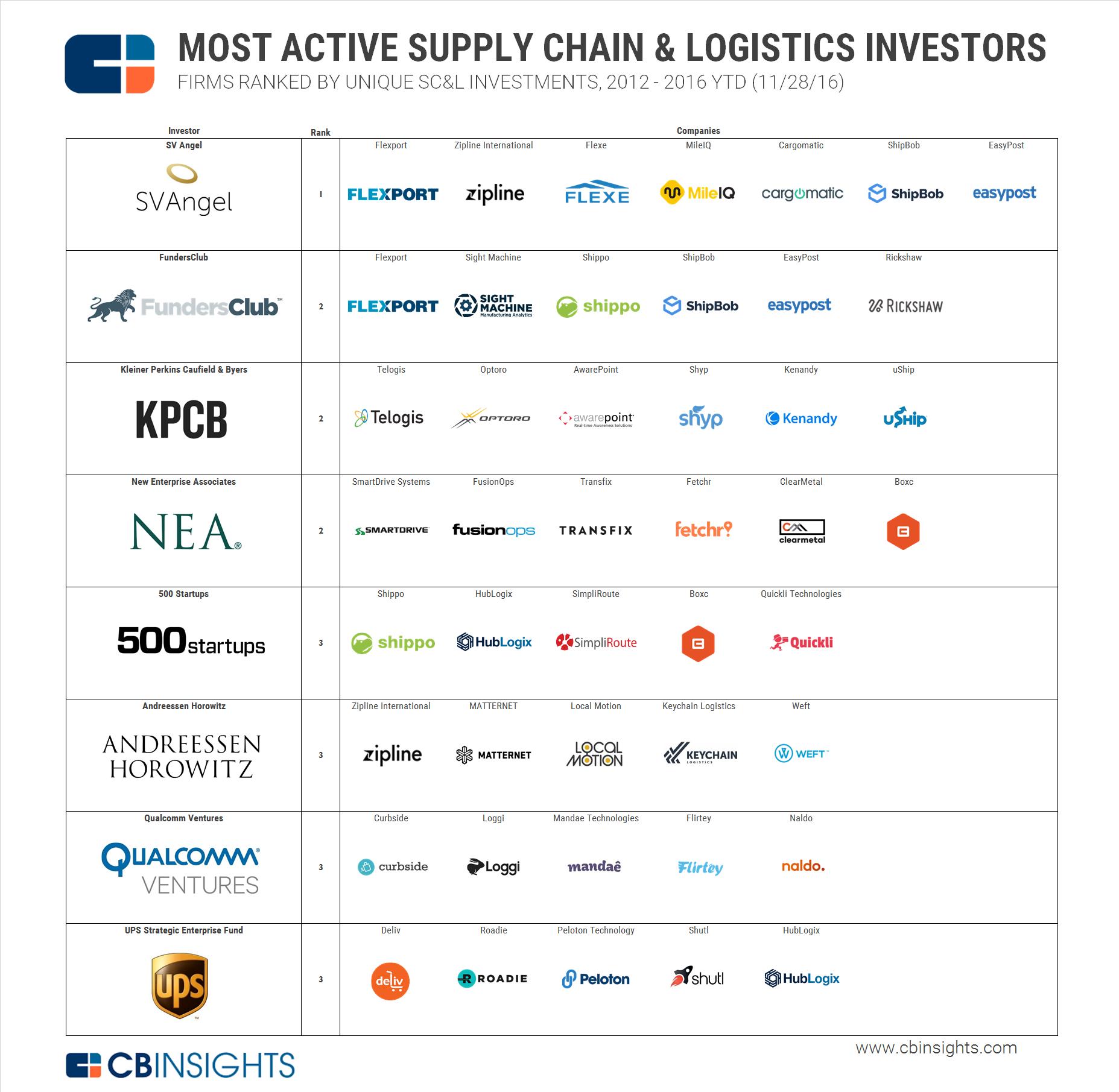 SC&L Most Active Investors V2
