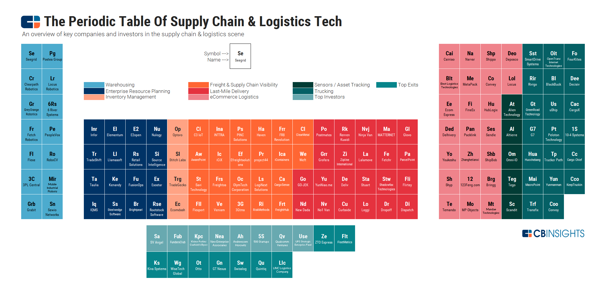 Periodic Table of Supply Chain & Logistics Tech