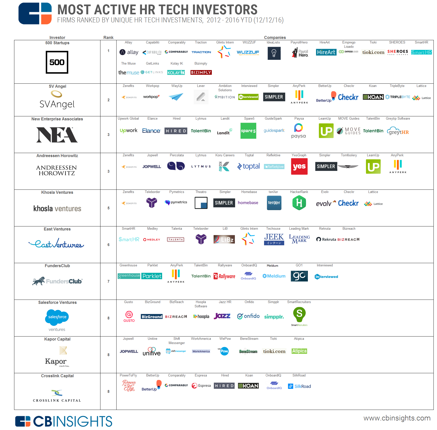 84c316d9848d The Most Active Investors In HR Tech In One Infographic
