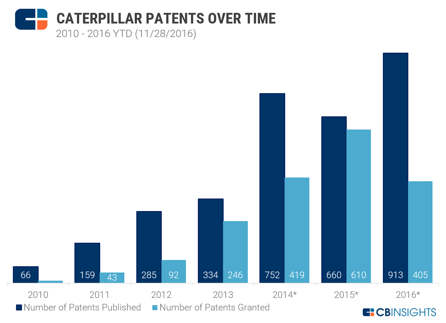 caterpillar patents