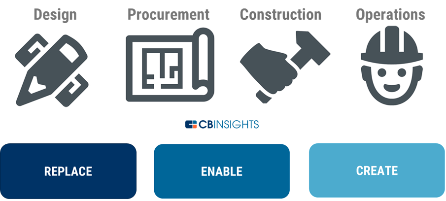 constructiontech frameworks