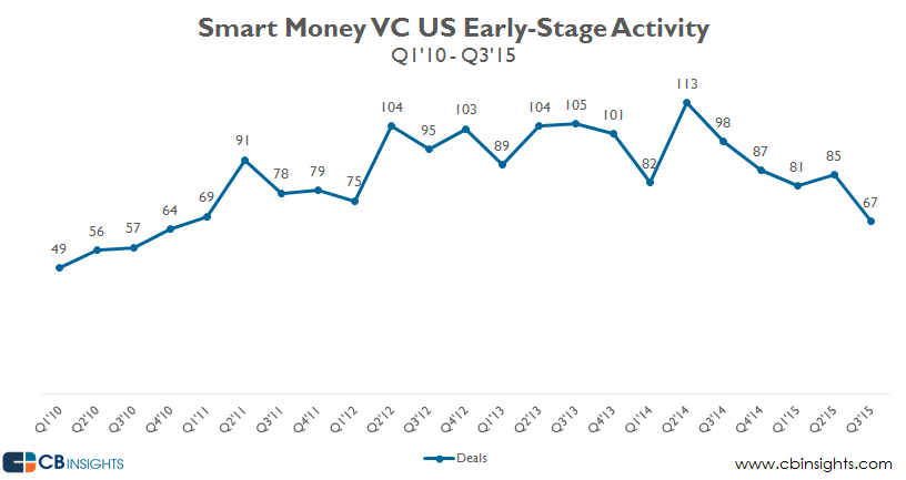 smart money vc earlystage q315