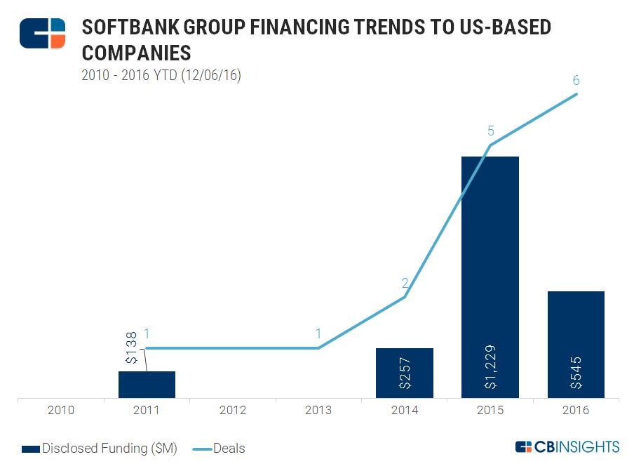 Masayoshi Son In America: SoftBank Group Already A Prolific