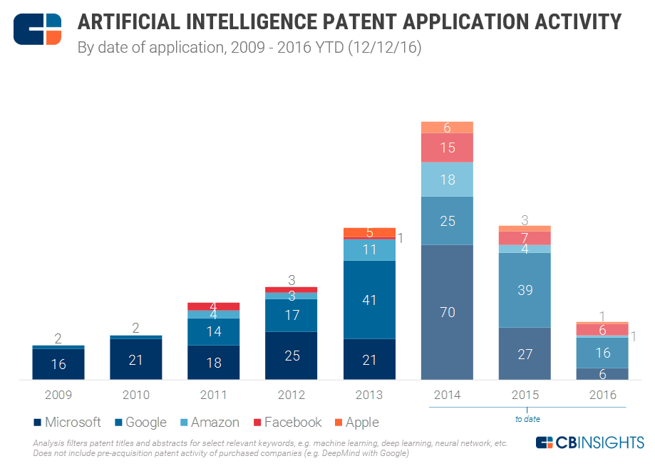1-ai-patents-overall