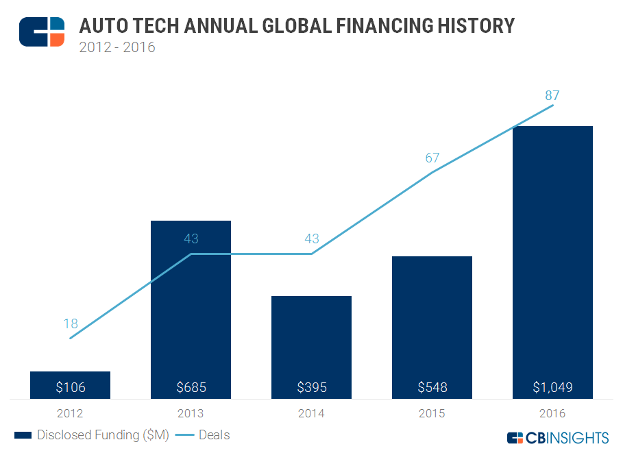 1-auto-tech-annual-funding-2016