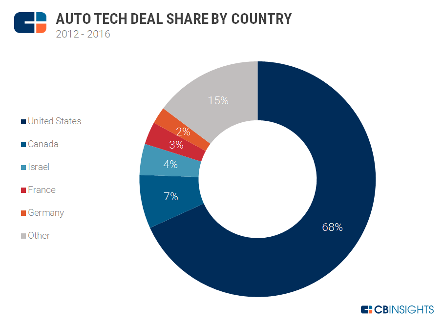 2-auto-tech-deal-share-global-2016