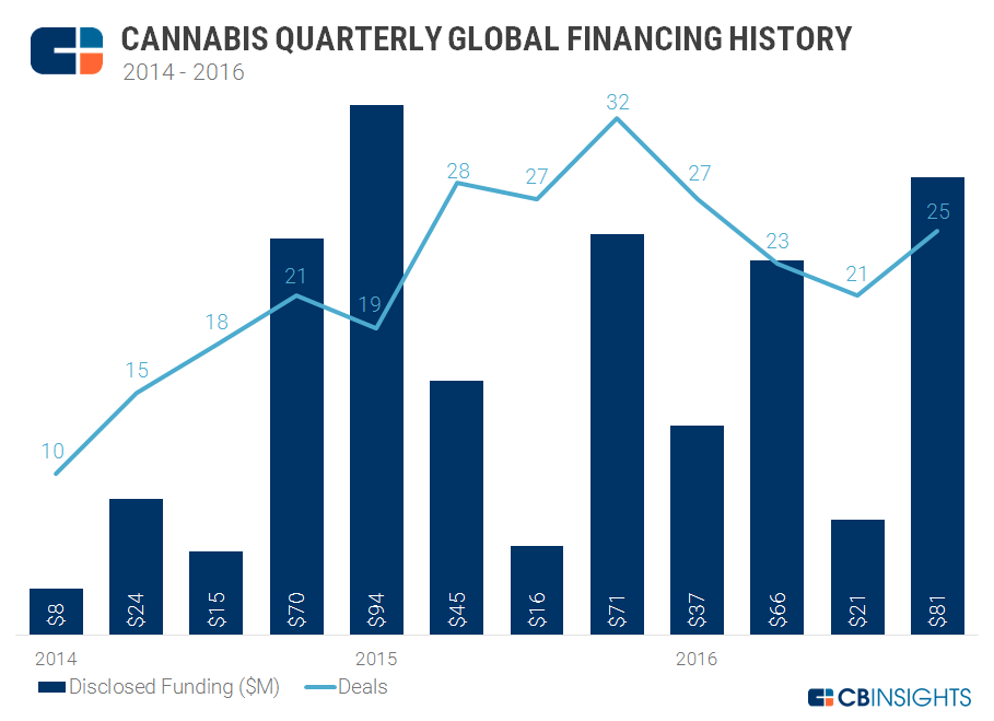 20142016 cannabis quarterly